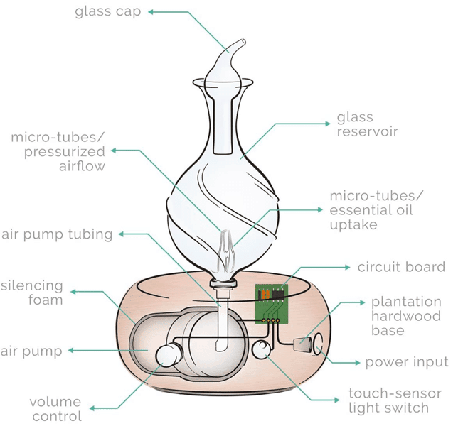 How does nebulizer diffuser work